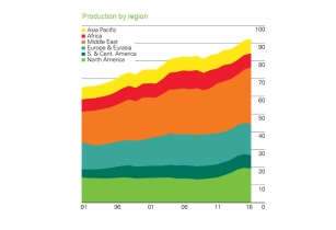 oil production by region